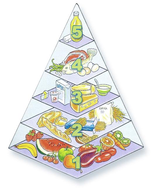 abbastanza Piramide alimentare dei bambini: educarli a tavola   Uffolo IZ79